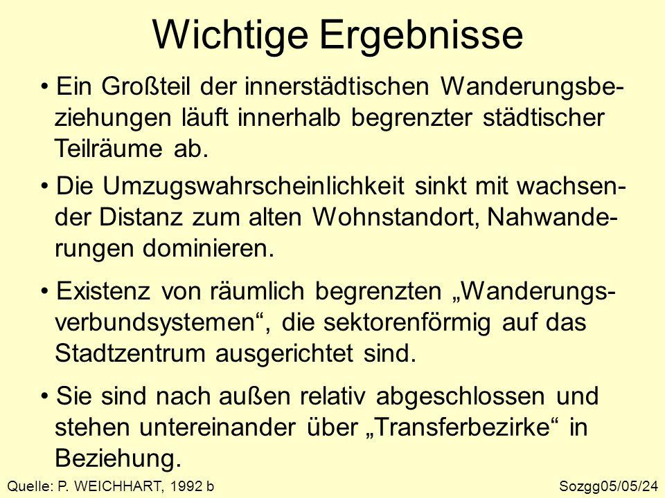 Wichtige Ergebnisse Sozgg05/05/24Quelle: P. WEICHHART, 1992 b Ein Großteil der innerstädtischen Wanderungsbe- ziehungen läuft innerhalb begrenzter stä