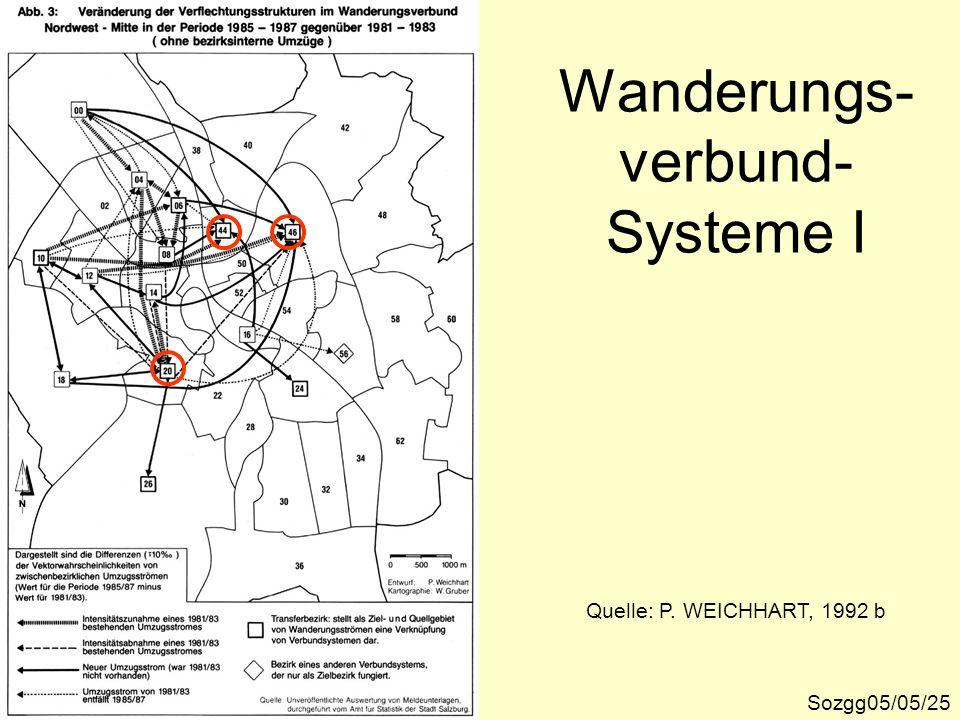 Wanderungs- verbund- Systeme I Sozgg05/05/25 Quelle: P. WEICHHART, 1992 b