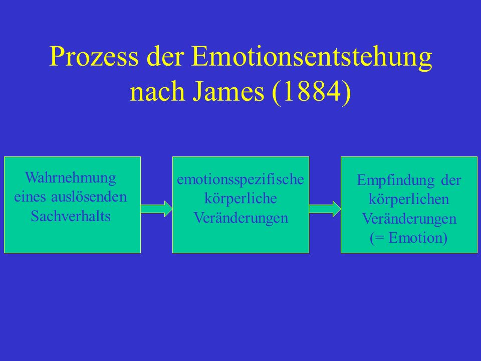 Emotionstheorie von James - neurophysiologisch