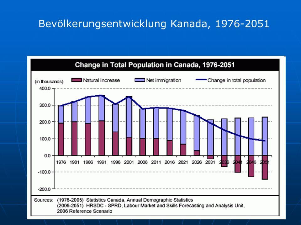 Bevölkerungsentwicklung Kanada, 1976-2051