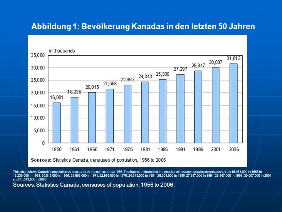 Abbildung 1: Bevölkerung Kanadas in den letzten 50 Jahren This chart shows Canada s population as measured by the census since 1956.