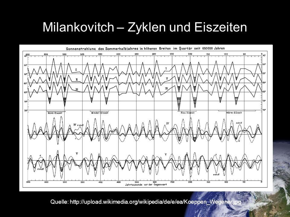 Milankovitch – Zyklen und Eiszeiten Quelle: http://upload.wikimedia.org/wikipedia/de/e/ea/Koeppen_Wegener.jpg