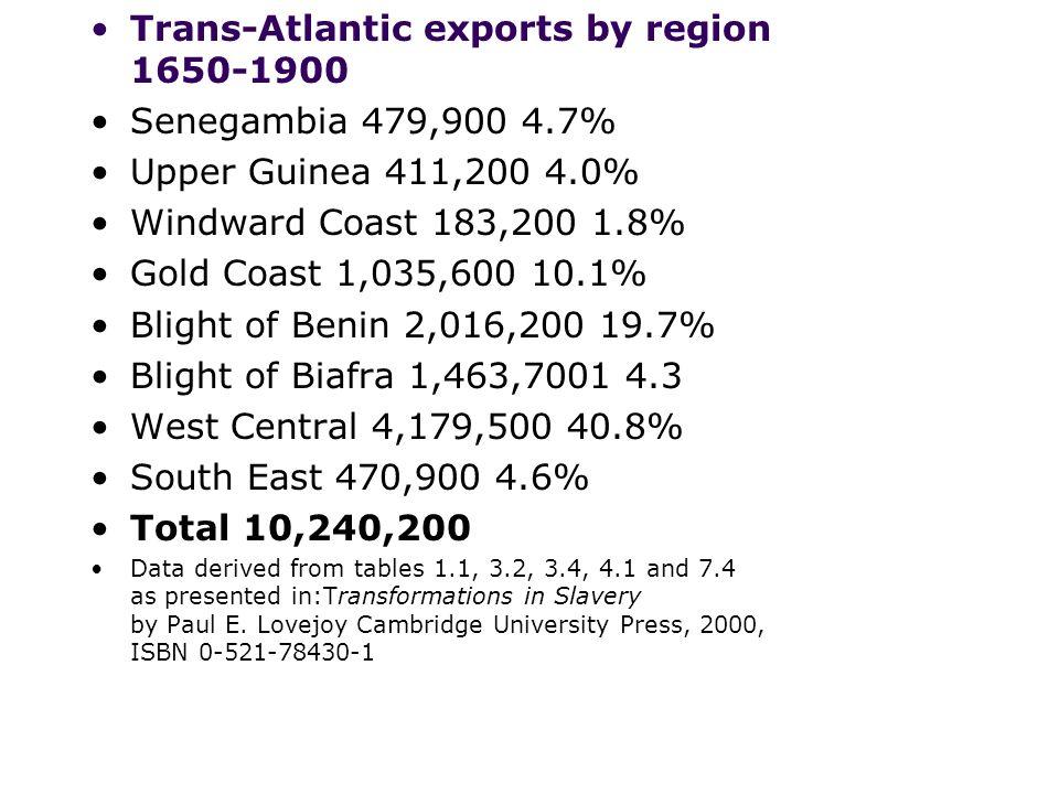 Trans-Atlantic exports by region 1650-1900 Senegambia 479,900 4.7% Upper Guinea 411,200 4.0% Windward Coast 183,200 1.8% Gold Coast 1,035,600 10.1% Bl