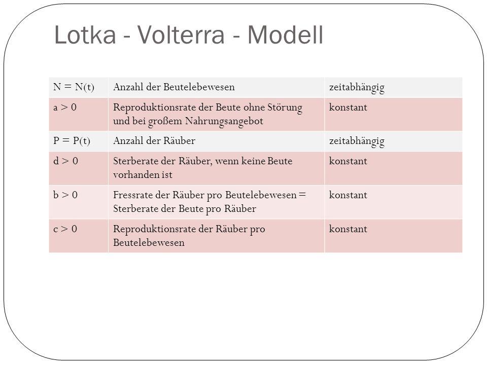 Lotka - Volterra - Modell N = N(t)Anzahl der Beutelebewesenzeitabhängig a > 0 Reproduktionsrate der Beute ohne Störung und bei großem Nahrungsangebot