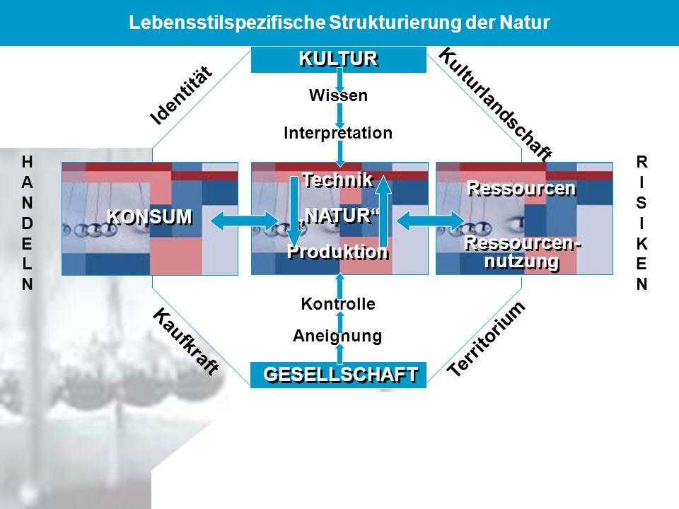 DFG-Rundgespräch Leipzig - 17.-18. 2. 2006 Lebensstilspezifische Strukturierung der Natur KULTUR Wissen Interpretation Technik NATUR Produktion Techni