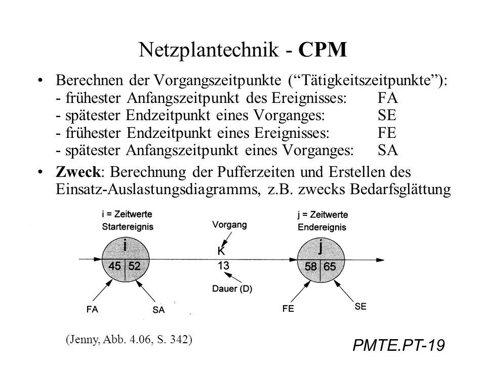 PMTE.PT-19 Netzplantechnik - CPM Berechnen der Vorgangszeitpunkte (Tätigkeitszeitpunkte): - frühester Anfangszeitpunkt des Ereignisses:FA - spätester