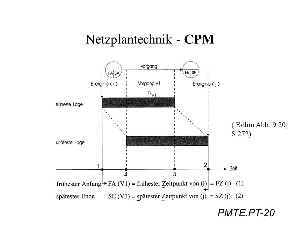 PMTE.PT-20 Netzplantechnik - CPM ( Böhm Abb. 9.20, S.272)