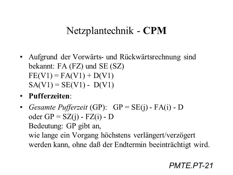 PMTE.PT-21 Netzplantechnik - CPM Aufgrund der Vorwärts- und Rückwärtsrechnung sind bekannt: FA (FZ) und SE (SZ) FE(V1) = FA(V1) + D(V1) SA(V1) = SE(V1