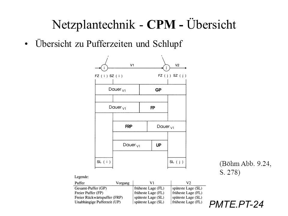 PMTE.PT-24 Netzplantechnik - CPM - Übersicht Übersicht zu Pufferzeiten und Schlupf (Böhm Abb. 9.24, S. 278)