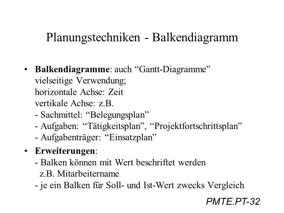 PMTE.PT-32 Planungstechniken - Balkendiagramm Balkendiagramme: auch Gantt-Diagramme vielseitige Verwendung; horizontale Achse: Zeit vertikale Achse: z
