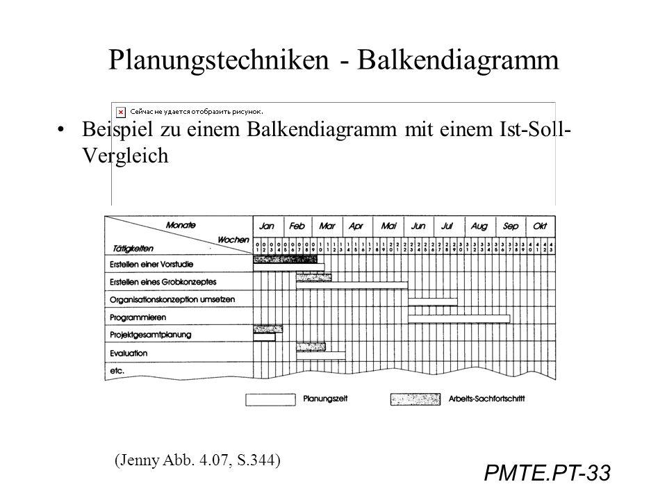 PMTE.PT-33 Planungstechniken - Balkendiagramm Beispiel zu einem Balkendiagramm mit einem Ist-Soll- Vergleich (Jenny Abb. 4.07, S.344)