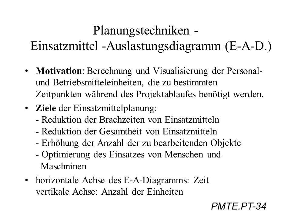 PMTE.PT-34 Planungstechniken - Einsatzmittel -Auslastungsdiagramm (E-A-D.) Motivation: Berechnung und Visualisierung der Personal- und Betriebsmittele