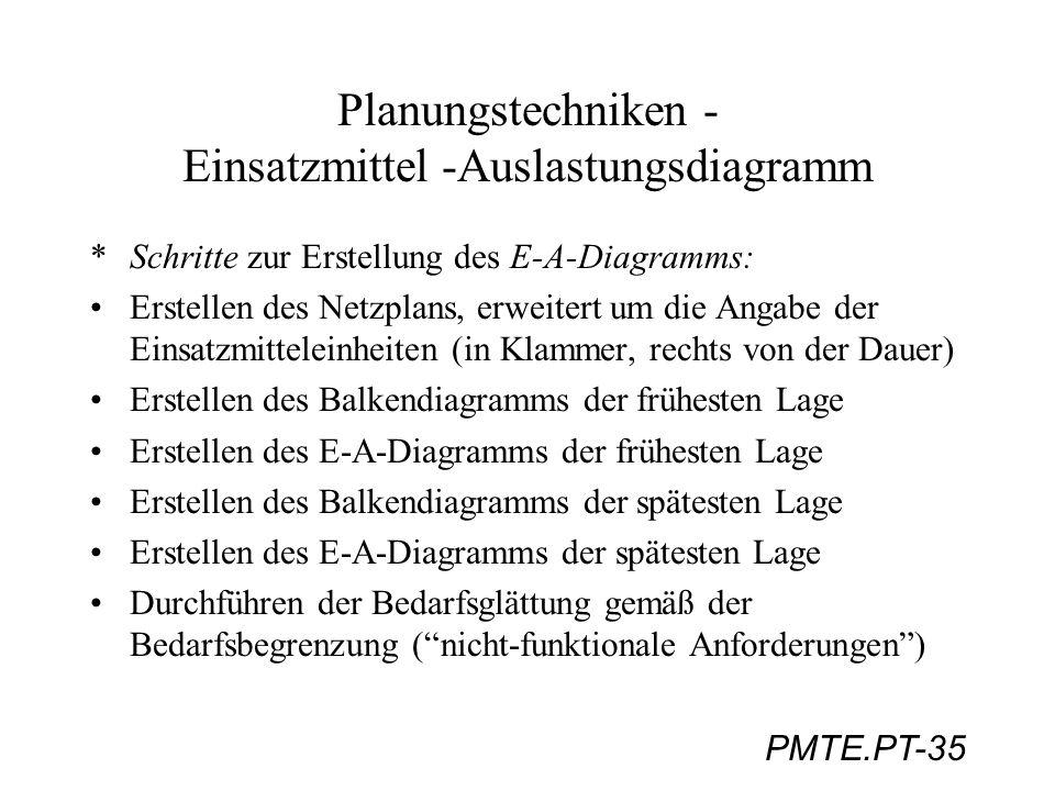 PMTE.PT-35 Planungstechniken - Einsatzmittel -Auslastungsdiagramm *Schritte zur Erstellung des E-A-Diagramms: Erstellen des Netzplans, erweitert um di