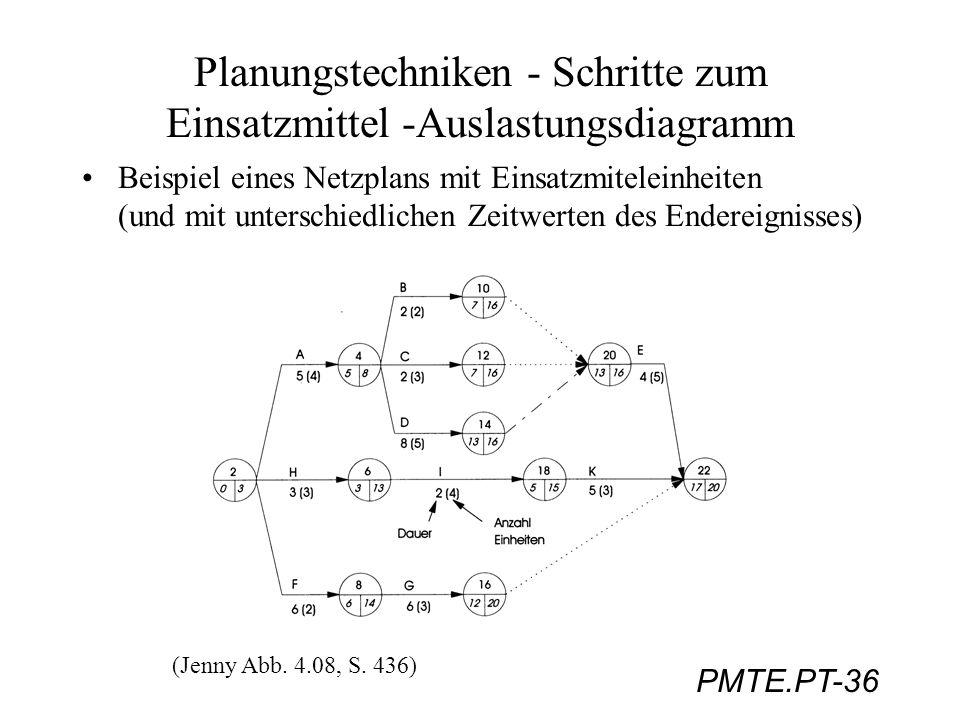 PMTE.PT-36 Planungstechniken - Schritte zum Einsatzmittel -Auslastungsdiagramm Beispiel eines Netzplans mit Einsatzmiteleinheiten (und mit unterschied