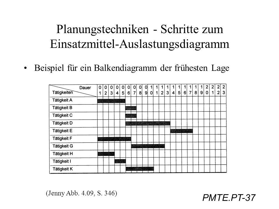 PMTE.PT-37 Planungstechniken - Schritte zum Einsatzmittel-Auslastungsdiagramm Beispiel für ein Balkendiagramm der frühesten Lage (Jenny Abb. 4.09, S.
