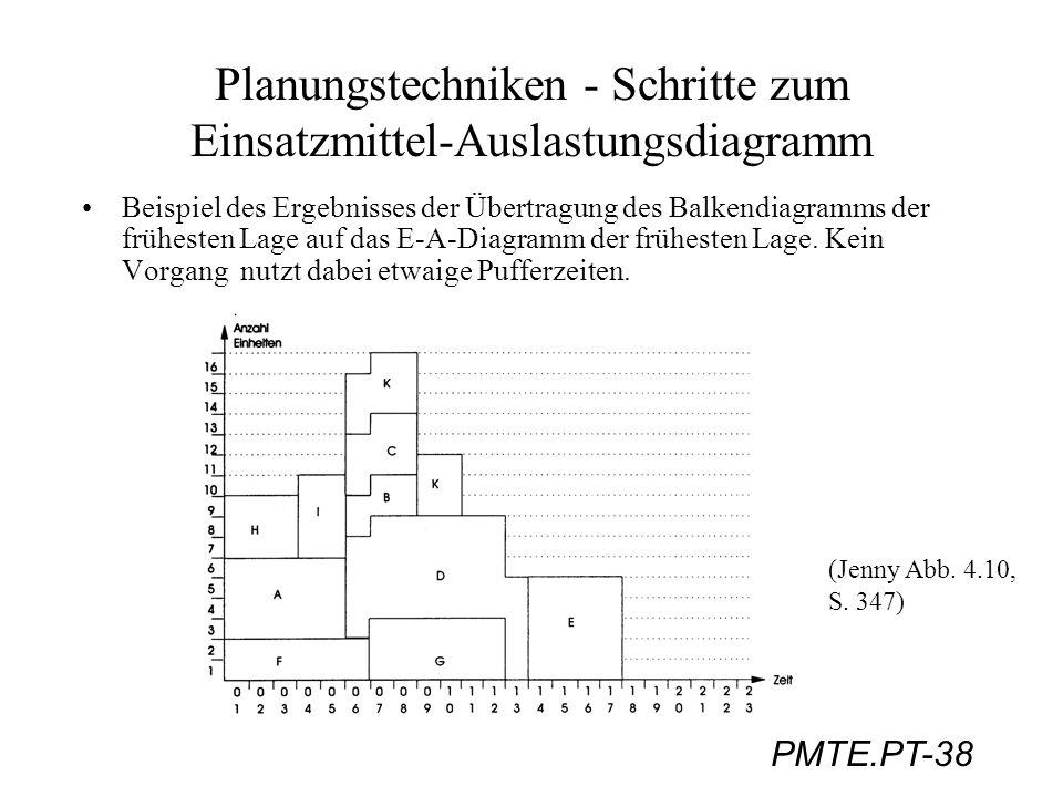 PMTE.PT-38 Planungstechniken - Schritte zum Einsatzmittel-Auslastungsdiagramm Beispiel des Ergebnisses der Übertragung des Balkendiagramms der frühest