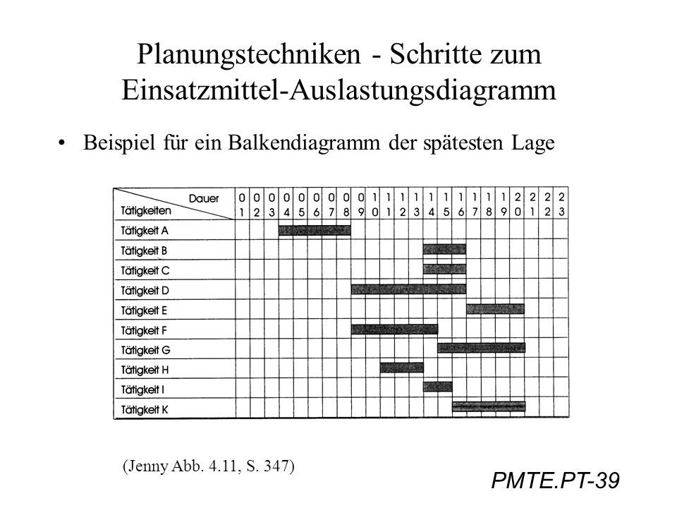 PMTE.PT-39 Planungstechniken - Schritte zum Einsatzmittel-Auslastungsdiagramm Beispiel für ein Balkendiagramm der spätesten Lage (Jenny Abb. 4.11, S.