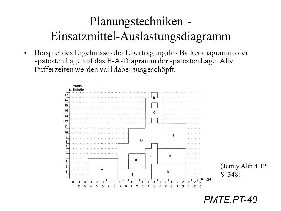 PMTE.PT-40 Planungstechniken - Einsatzmittel-Auslastungsdiagramm Beispiel des Ergebnisses der Übertragung des Balkendiagramms der spätesten Lage auf d