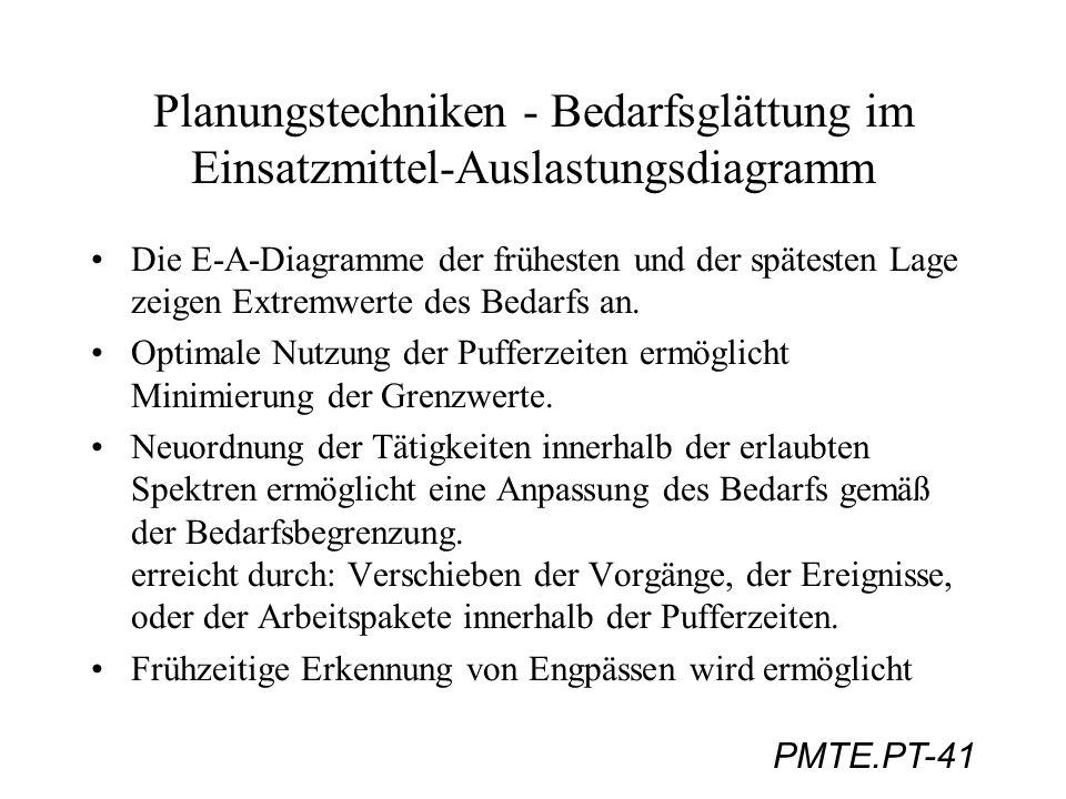 PMTE.PT-41 Planungstechniken - Bedarfsglättung im Einsatzmittel-Auslastungsdiagramm Die E-A-Diagramme der frühesten und der spätesten Lage zeigen Extr