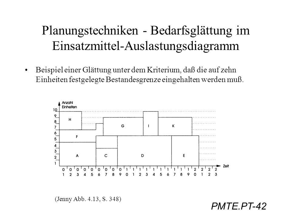 PMTE.PT-42 Planungstechniken - Bedarfsglättung im Einsatzmittel-Auslastungsdiagramm Beispiel einer Glättung unter dem Kriterium, daß die auf zehn Einh