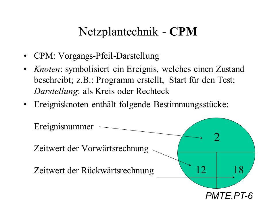 PMTE.PT-27 Netzplantechnik - PERT Berechnung der mittleren Dauer (MD) als Erwartungswert aus den drei Schätzungen OD, HD und PD Näherungsgleichung: MD = (OD + 4HD + PD)/6 Angabe der Varianz ( ) 2 der Vorgangsdauer zur Bewertung der Unsicherheit bei der Angabe der Vorgangsdauer: Näherungsgleichung: 2 (D) = ((PD - OD)/6) 2 Die Varianz der frühesten/spätesten Zeitpunkte (FZ/SZ) ergibt sich aus der Summe der Varianzen, aus denen FZ und SZ berechnet wurden.