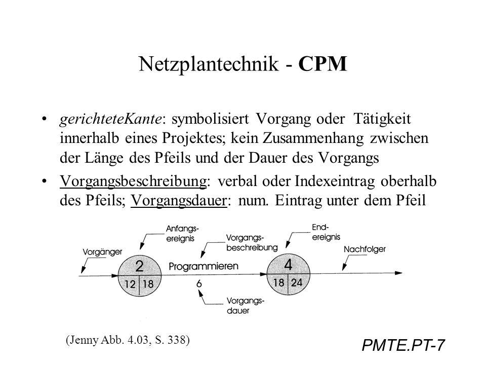 PMTE.PT-28 Netzplantechnik - PERT Da Ereignisse im Vordergrund stehen, werden nicht Pufferzeiten sondern der Schlupf je Ereignis berechnet: SL(i) = SZ(i) - FZ(i) Varianz des Schlupfs: 2 [SL(i) ] = 2 [FZ(i)] + 2 [SZ(i)] oft wir der Endtermin der Projektes vorgegeben; dieser vorgegebene Plantermin (PT) kann zum frühesten Termin (FT) in Beziehung gebracht werden, indem die Wahrscheinlichkeit, mit welcher der Plantermin erreicht werden kann, ermittelt wird