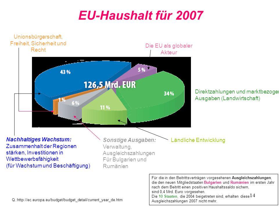 14 EU-Haushalt für 2007 Nachhaltiges Wachstum: Zusammenhalt der Regionen stärken, Investitionen in Wettbewerbsfähigkeit (für Wachstum und Beschäftigun