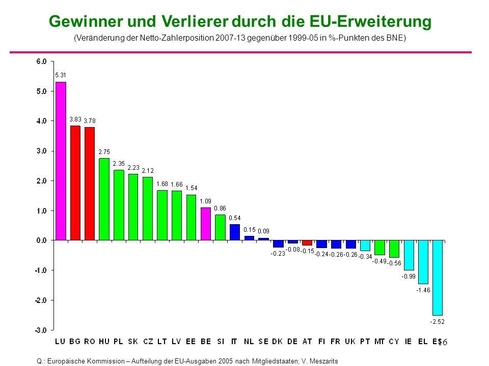 16 Q.: Europäische Kommission – Aufteilung der EU-Ausgaben 2005 nach Mitgliedstaaten; V. Meszarits Gewinner und Verlierer durch die EU-Erweiterung (Ve
