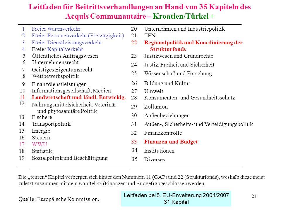21 1Freier Warenverkehr20Unternehmen und Industriepolitik 2Freier Personenverkehr (Freizügigkeit)21TEN 3Freier Dienstleistungsverkehr22Regionalpolitik