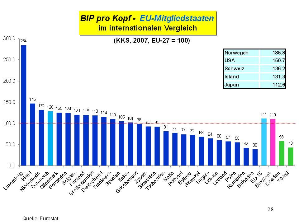 28 Quelle: Eurostat