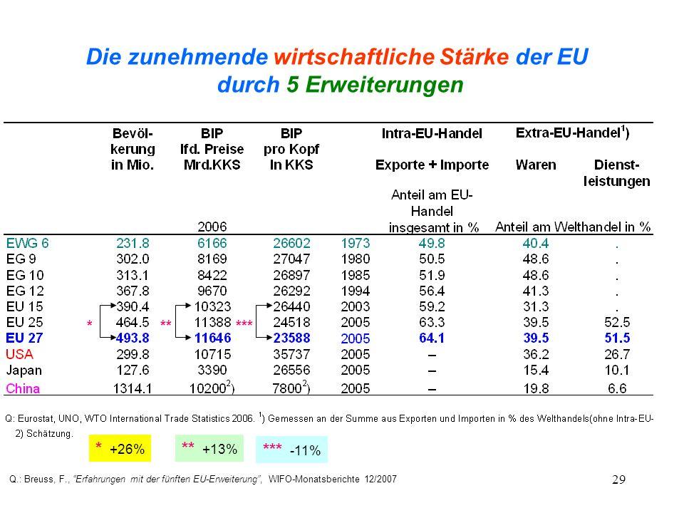 29 Die zunehmende wirtschaftliche Stärke der EU durch 5 Erweiterungen Q.: Breuss, F., Erfahrungen mit der fünften EU-Erweiterung, WIFO-Monatsberichte