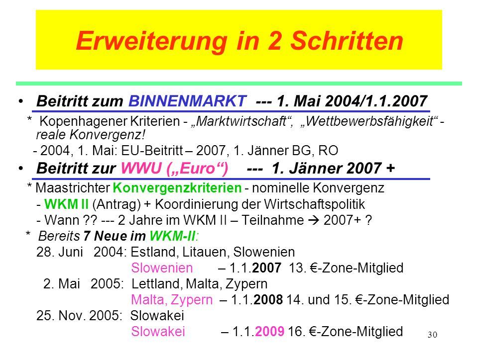 30 Erweiterung in 2 Schritten Beitritt zum BINNENMARKT --- 1. Mai 2004/1.1.2007 * Kopenhagener Kriterien - Marktwirtschaft, Wettbewerbsfähigkeit - rea
