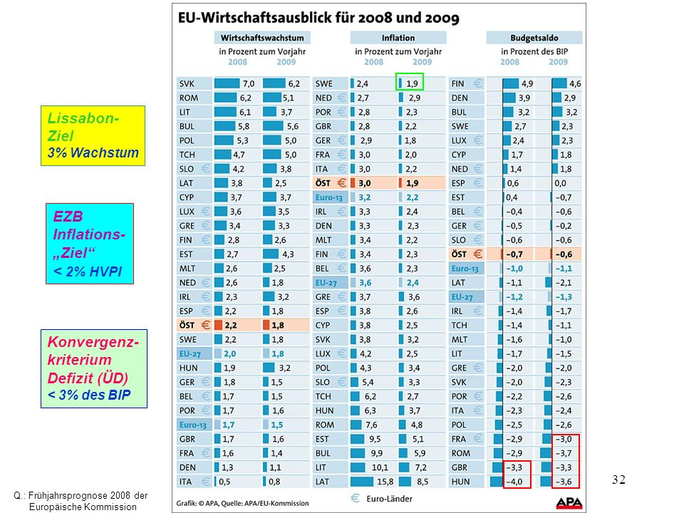32 Lissabon- Ziel 3% Wachstum EZB Inflations- Ziel < 2% HVPI Konvergenz- kriterium Defizit (ÜD) < 3% des BIP Q.: Frühjahrsprognose 2008 der Europäisch
