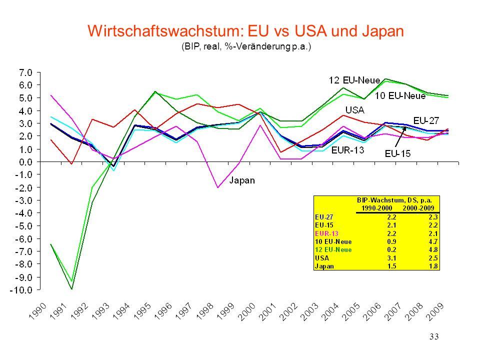 33 Wirtschaftswachstum: EU vs USA und Japan (BIP, real, %-Veränderung p.a.)