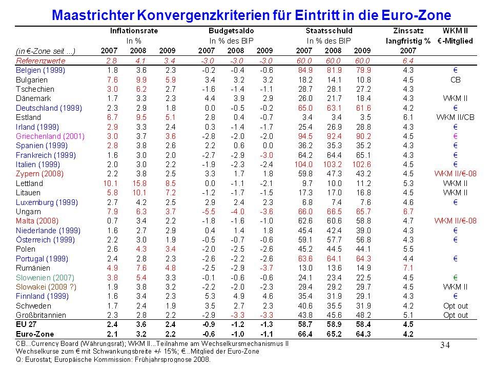 34 Maastrichter Konvergenzkriterien für Eintritt in die Euro-Zone