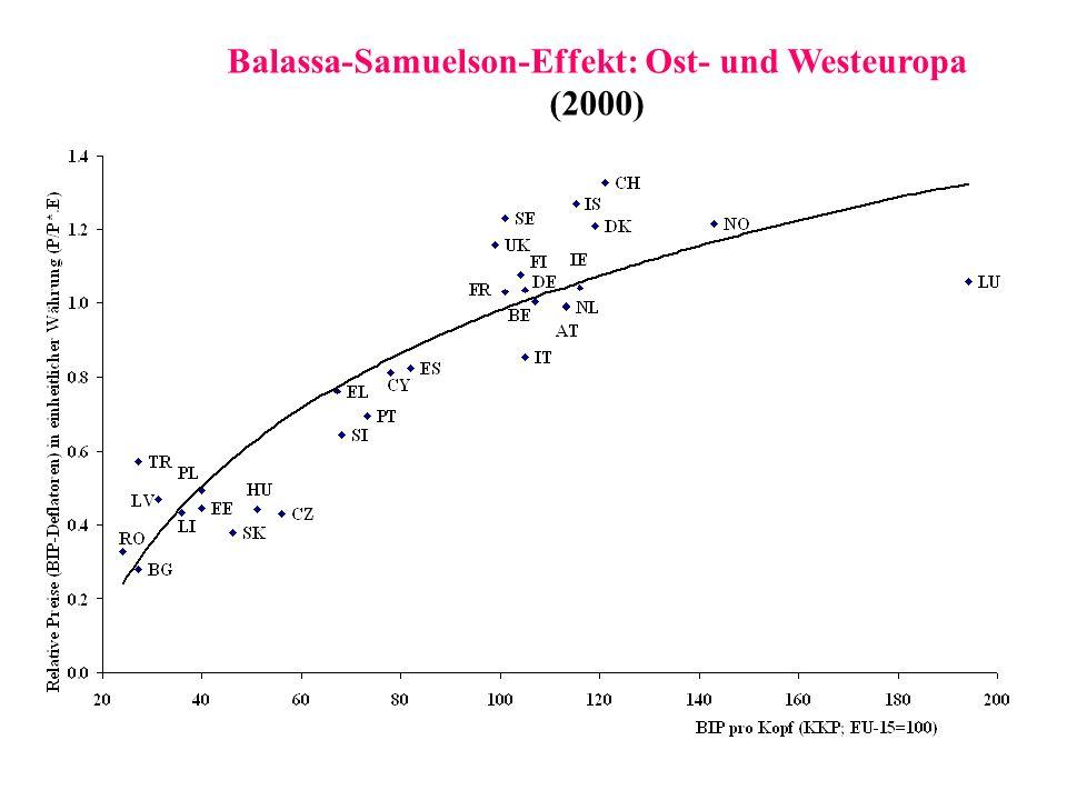 Balassa-Samuelson-Effekt: Ost- und Westeuropa (2000)