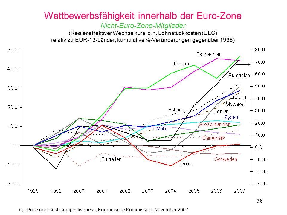 38 Wettbewerbsfähigkeit innerhalb der Euro-Zone Nicht-Euro-Zone-Mitglieder (Realer effektiver Wechselkurs, d.h. Lohnstückkosten (ULC) relativ zu EUR-1