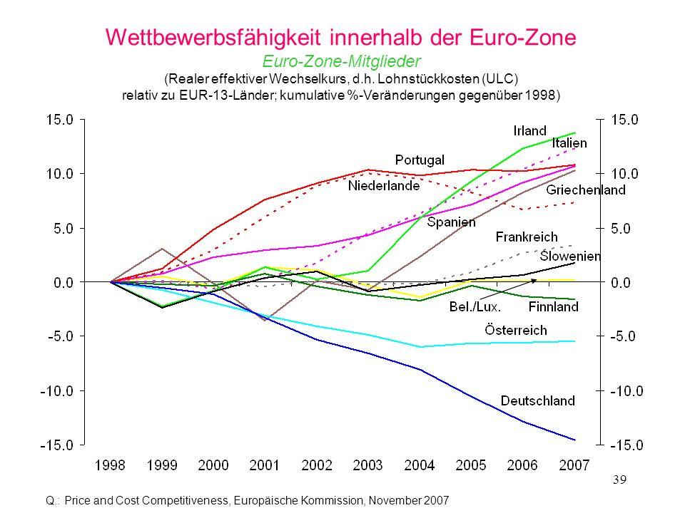 39 Wettbewerbsfähigkeit innerhalb der Euro-Zone Euro-Zone-Mitglieder (Realer effektiver Wechselkurs, d.h. Lohnstückkosten (ULC) relativ zu EUR-13-Länd