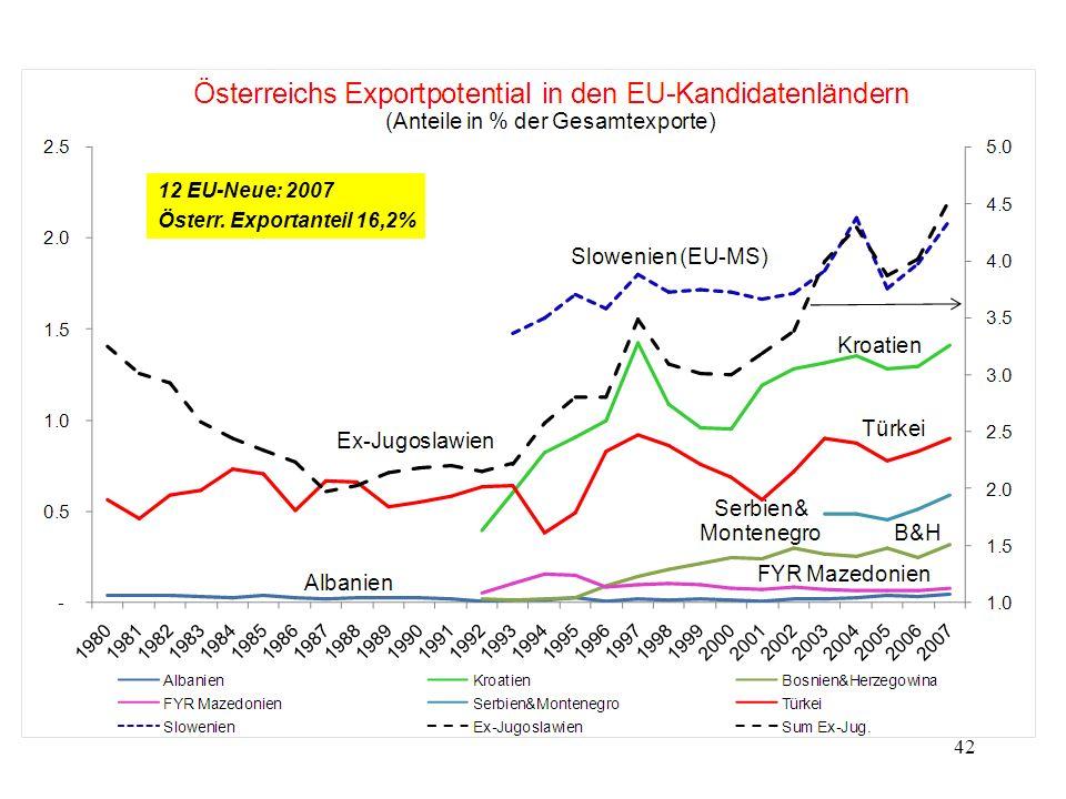 42 12 EU-Neue: 2007 Österr. Exportanteil 16,2%