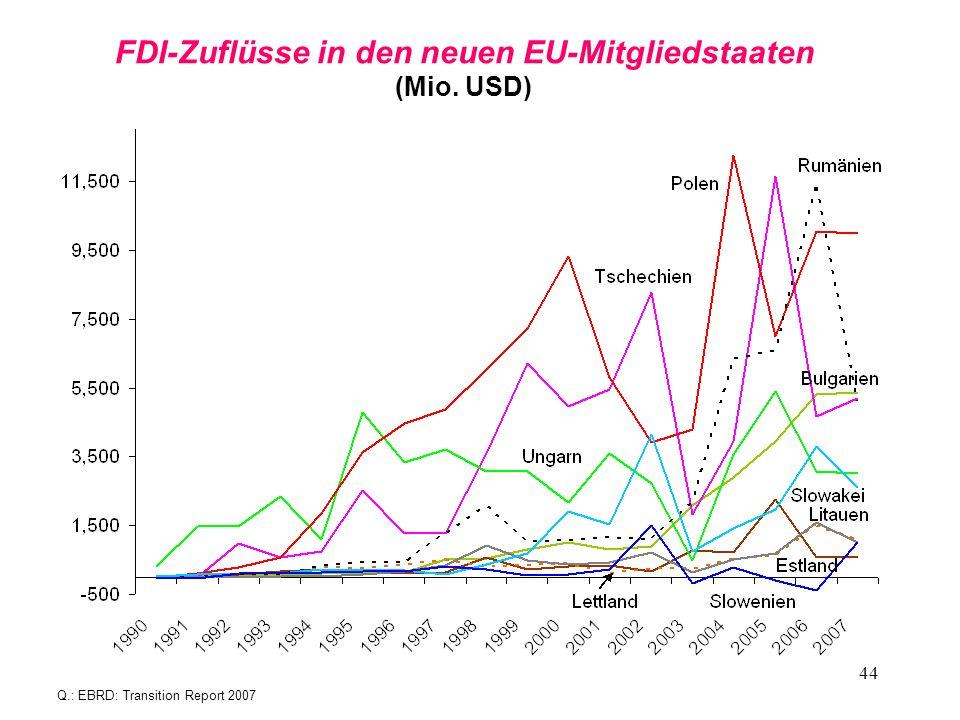 44 FDI-Zuflüsse in den neuen EU-Mitgliedstaaten (Mio. USD) Q.: EBRD: Transition Report 2007