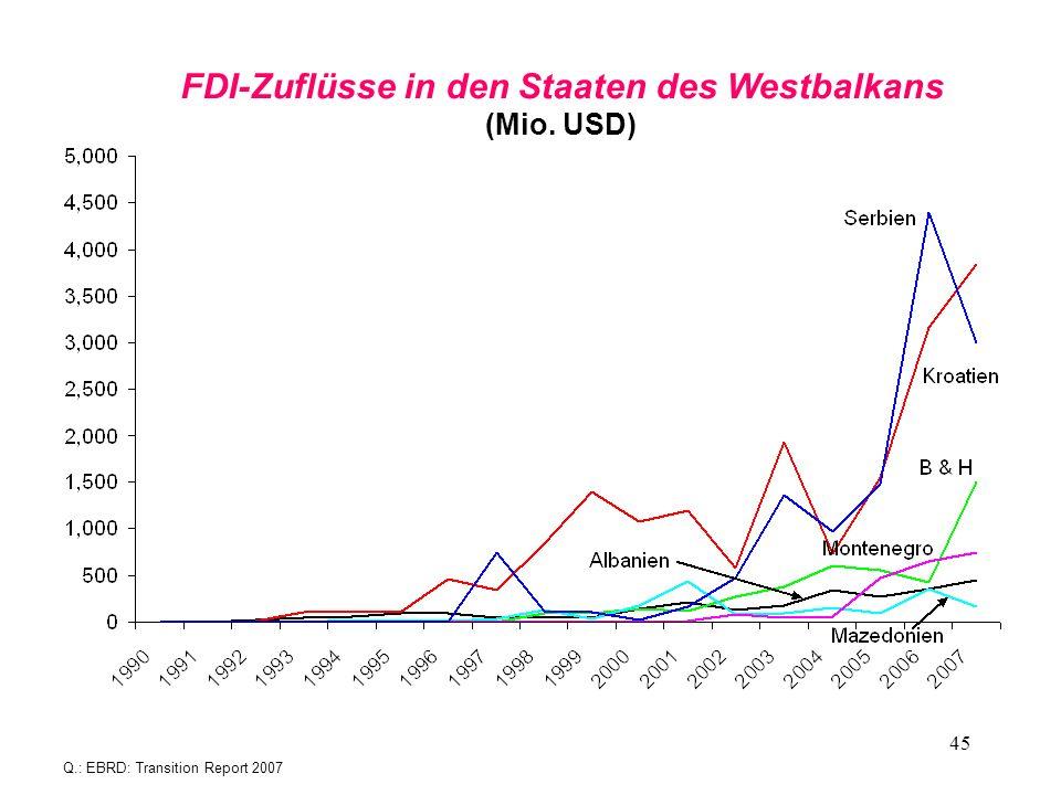 45 FDI-Zuflüsse in den Staaten des Westbalkans (Mio. USD) Q.: EBRD: Transition Report 2007
