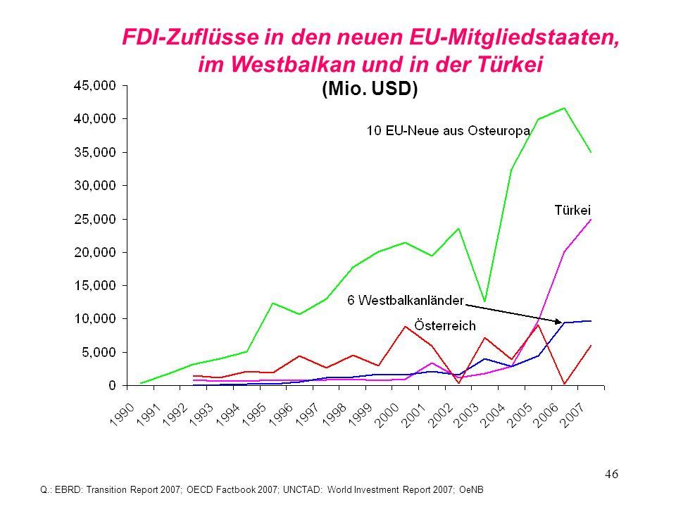 46 FDI-Zuflüsse in den neuen EU-Mitgliedstaaten, im Westbalkan und in der Türkei (Mio. USD) Q.: EBRD: Transition Report 2007; OECD Factbook 2007; UNCT