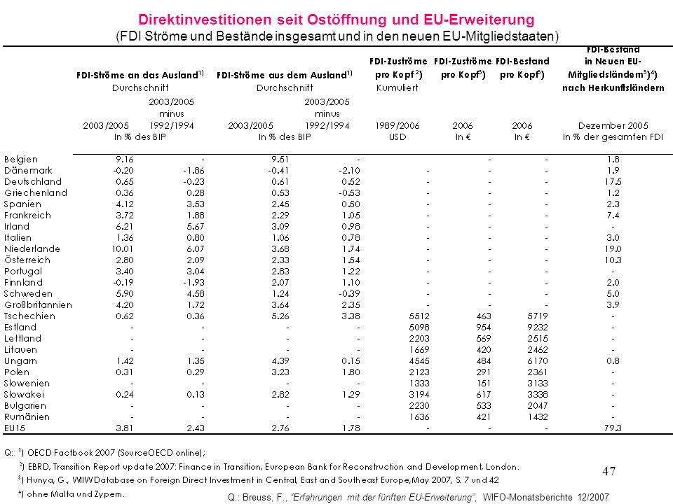 47 Direktinvestitionen seit Ostöffnung und EU-Erweiterung (FDI Ströme und Bestände insgesamt und in den neuen EU-Mitgliedstaaten) Q.: Breuss, F., Erfa