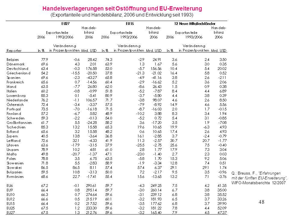 48 Handelsverlagerungen seit Ostöffnung und EU-Erweiterung (Exportanteile und Handelsbilanz, 2006 und Entwicklung seit 1993) Q.: Breuss, F., Erfahrung