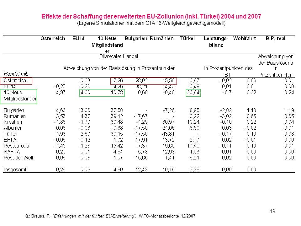 49 Effekte der Schaffung der erweiterten EU-Zollunion (inkl. Türkei) 2004 und 2007 (Eigene Simulationen mit dem GTAP6-Weltgleichgewichtgsmodell) Q.: B