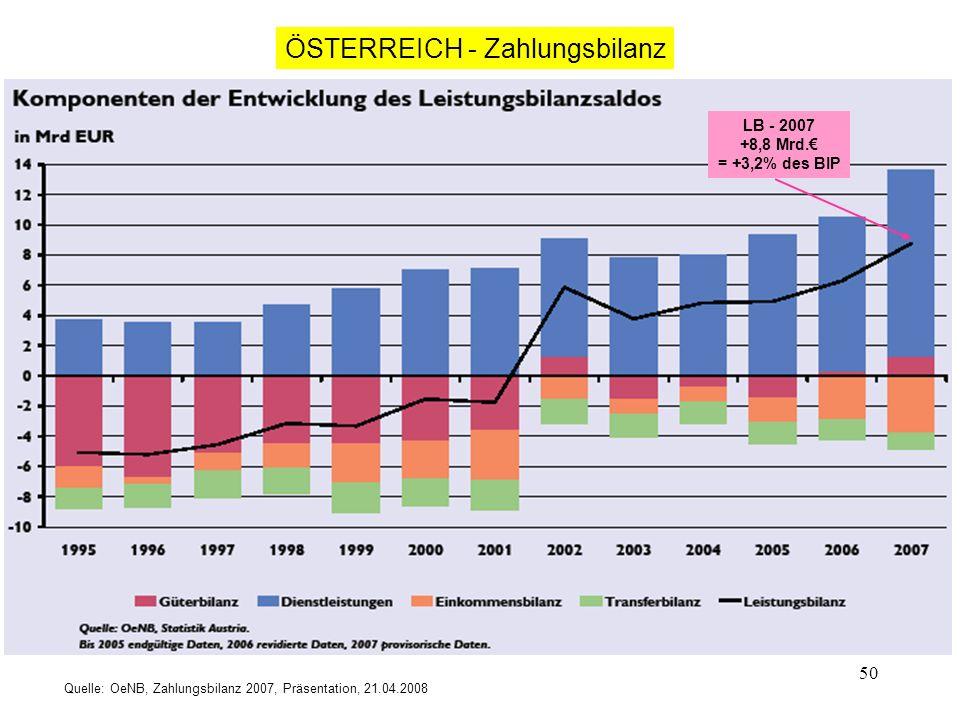 50 Quelle: OeNB, Zahlungsbilanz 2007, Präsentation, 21.04.2008 ÖSTERREICH - Zahlungsbilanz LB - 2007 +8,8 Mrd. = +3,2% des BIP