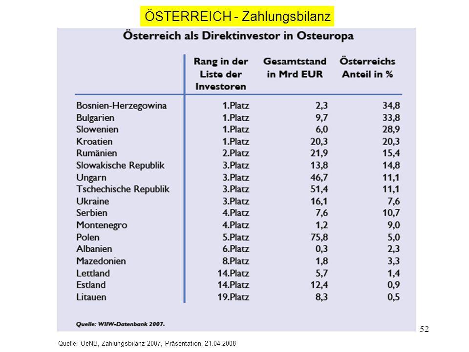 52 Quelle: OeNB, Zahlungsbilanz 2007, Präsentation, 21.04.2008 ÖSTERREICH - Zahlungsbilanz