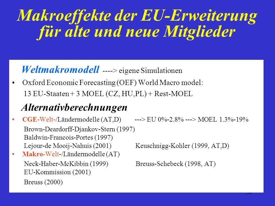 56 Makroeffekte der EU-Erweiterung für alte und neue Mitglieder Weltmakromodell ----> eigene Simulationen Oxford Economic Forecasting (OEF) World Macr