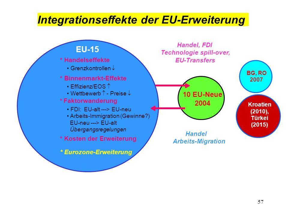 57 Integrationseffekte der EU-Erweiterung EU-15 * Handelseffekte * Binnenmarkt-Effekte Effizienz/EOS Wettbewerb - Preise * Faktorwanderung FDI: EU-alt