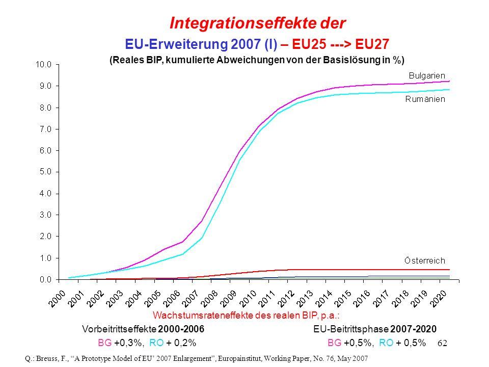 62 Integrationseffekte der EU-Erweiterung 2007 (I) – EU25 ---> EU27 (Reales BIP, kumulierte Abweichungen von der Basislösung in %) Wachstumsrateneffek